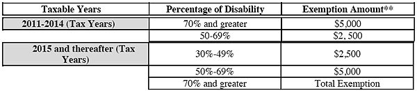 Disabled Veterans Exemptions From Property Taxes